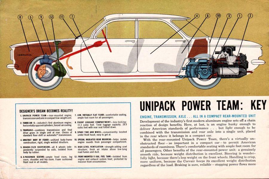 [Image: 1960-Chevrolet-Corvair-Rev-04.jpg]